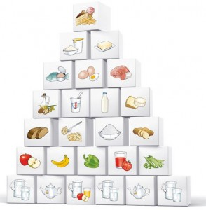 Die österreichische Ernährungspyramide Quelle: Bundesministerium für Gesundheit